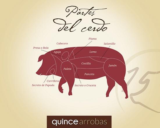 Monografico-partes-del-cerdo